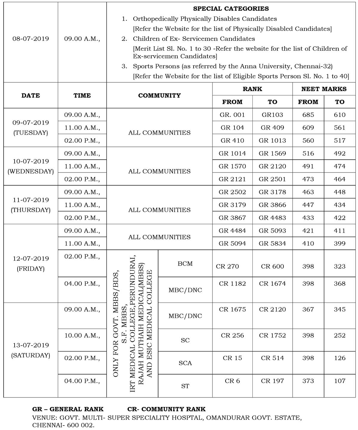 Tentative Tamil Nadu Medical Counselling Schedule for MBBS and BDS Courses