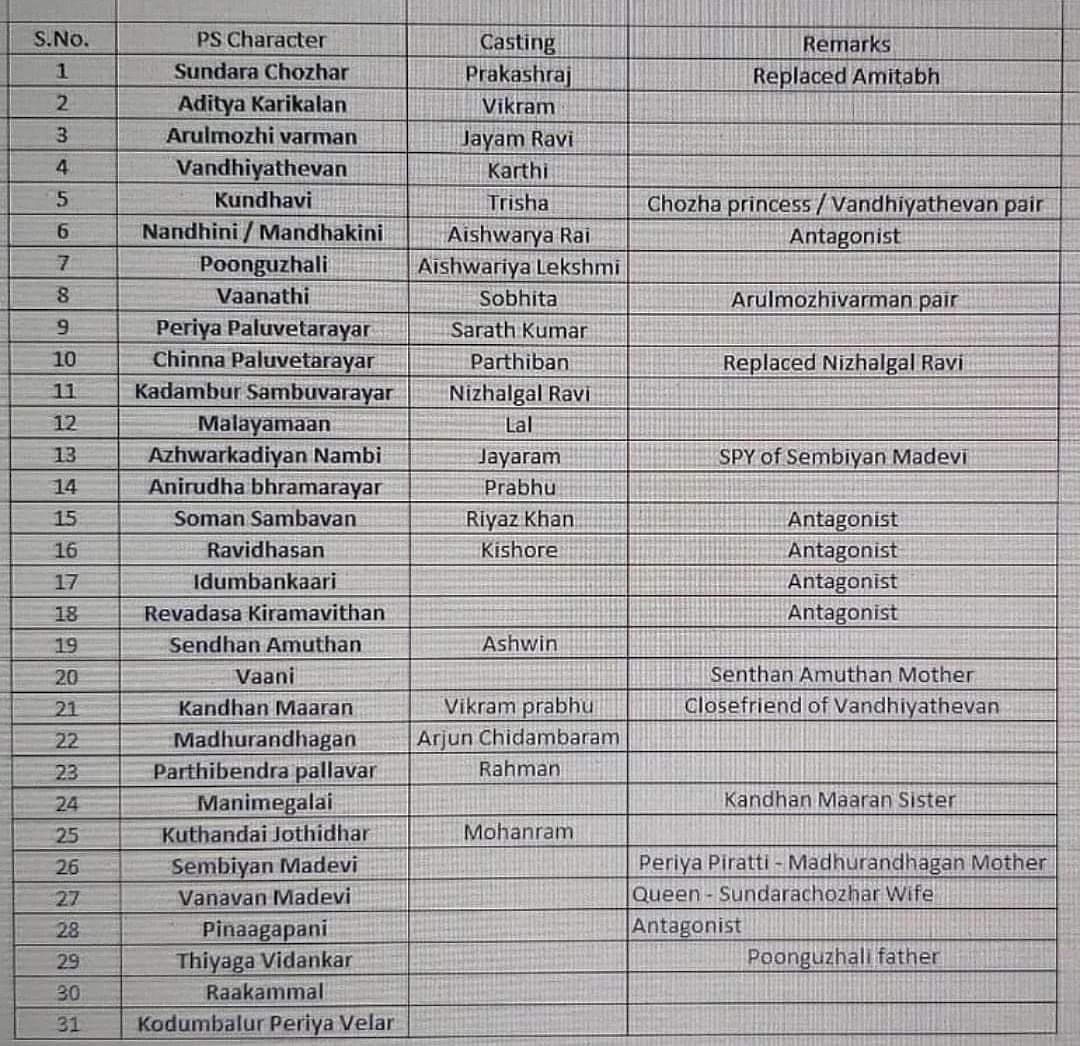 Ponniyin Selvan Update: Ponniyin Selvan Cast And Character Details